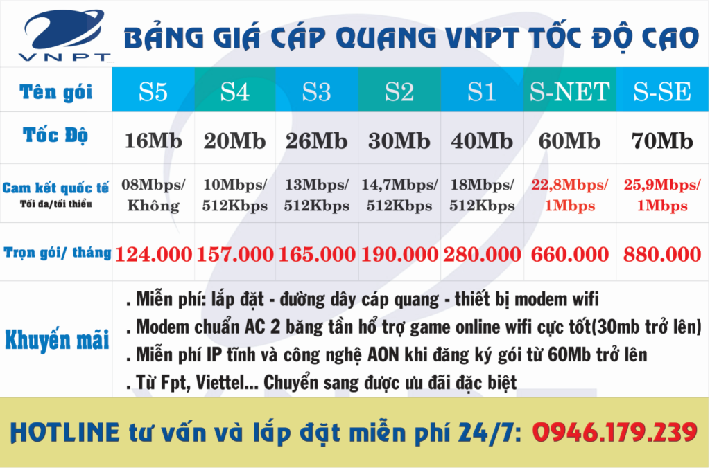 Vnpt Can Tho